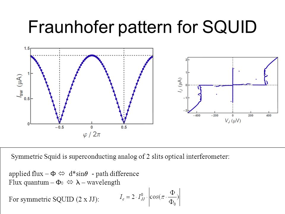 Fraunhofer pattern for SQUID