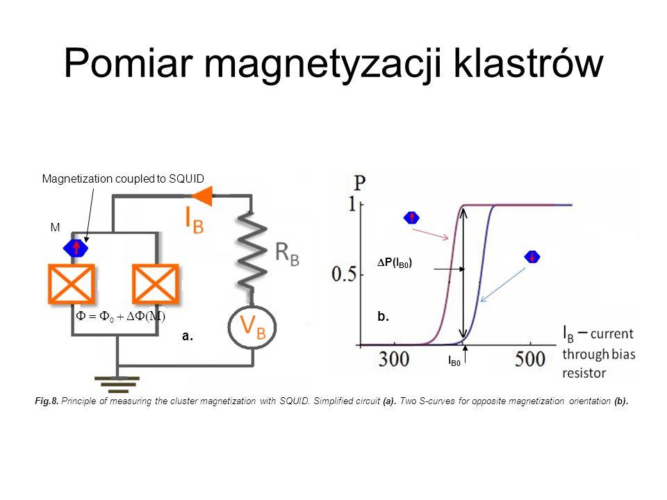 Pomiar magnetyzacji klastrów