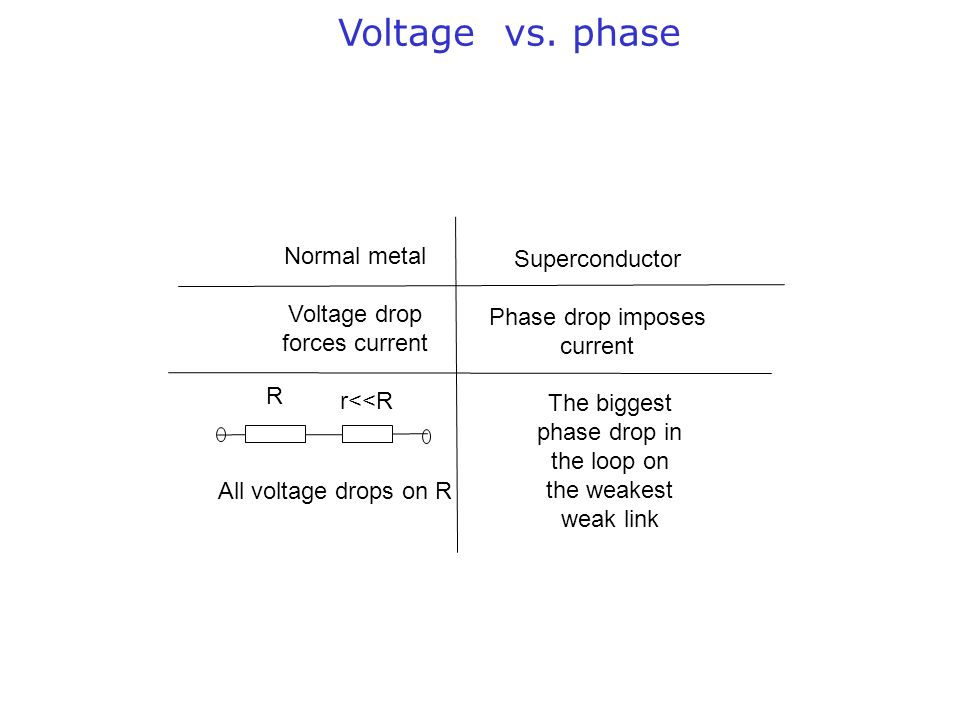 Voltage vs. phase Normal metal Superconductor