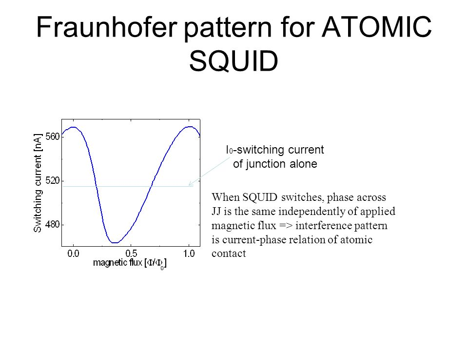 Fraunhofer pattern for ATOMIC SQUID