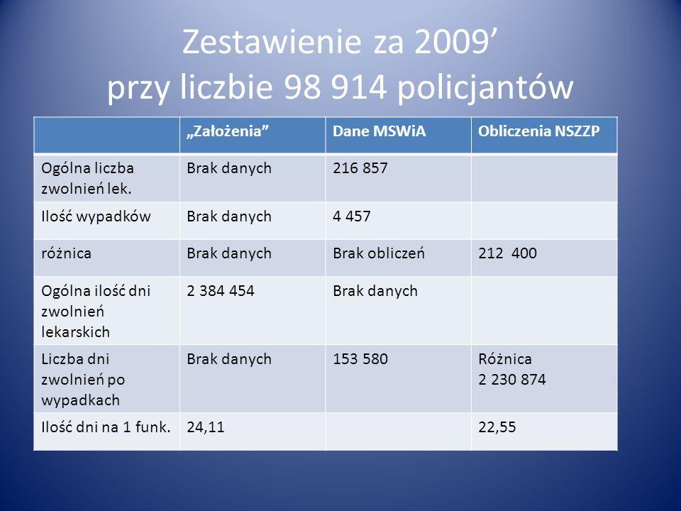 Zestawienie za 2009' przy liczbie 98 914 policjantów