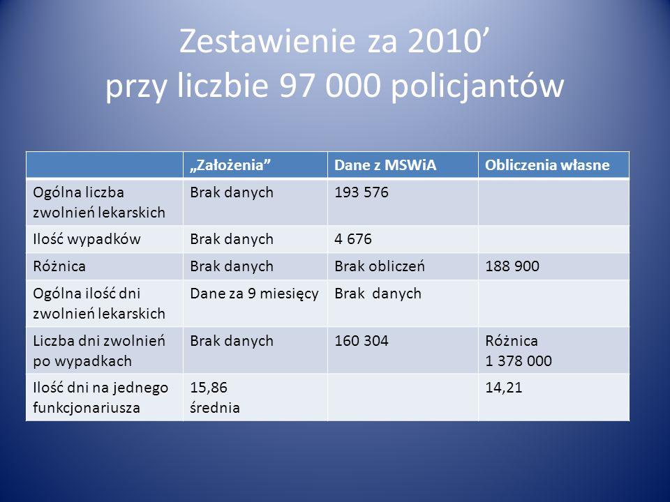 Zestawienie za 2010' przy liczbie 97 000 policjantów