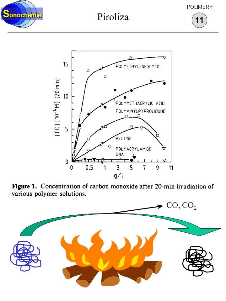 Sonochemia Piroliza POLIMERY 11 CO, CO2