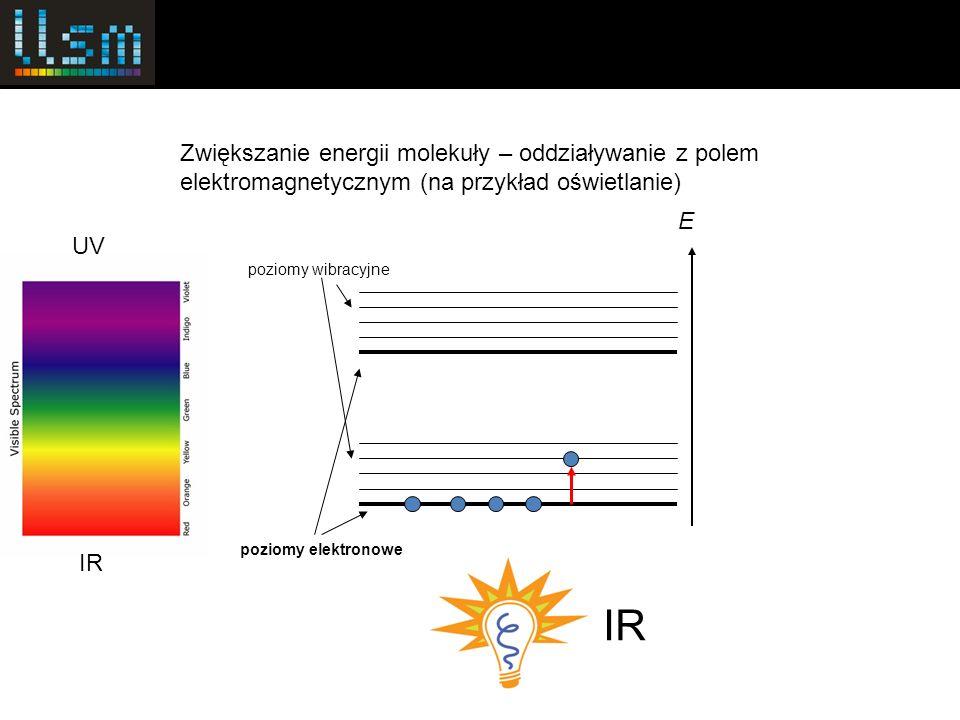 Zwiększanie energii molekuły – oddziaływanie z polem elektromagnetycznym (na przykład oświetlanie)