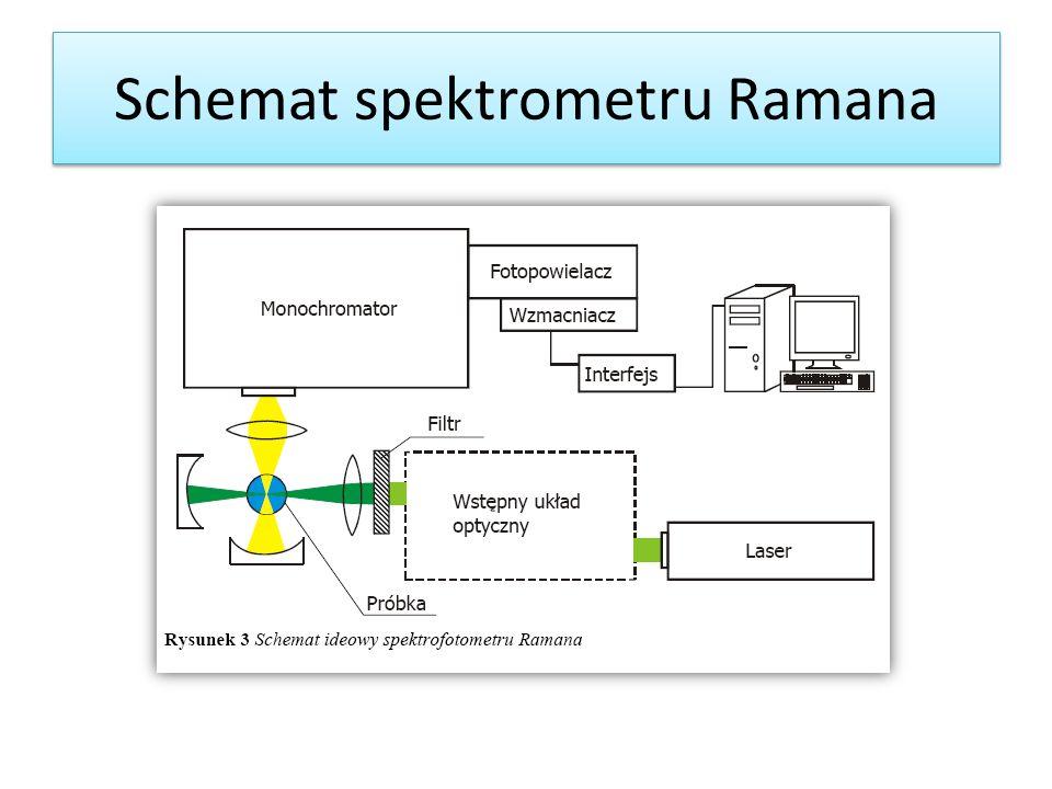 Schemat spektrometru Ramana