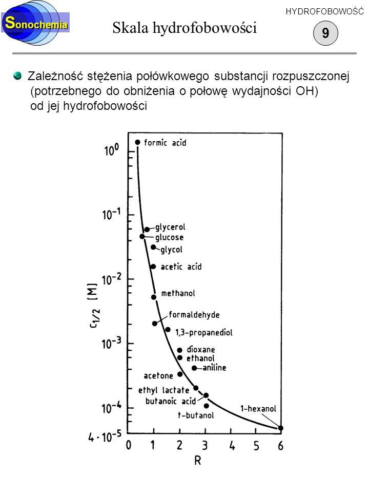 Skala hydrofobowości Sonochemia 9
