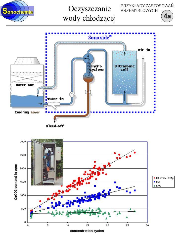 Oczyszczanie wody chłodzącej