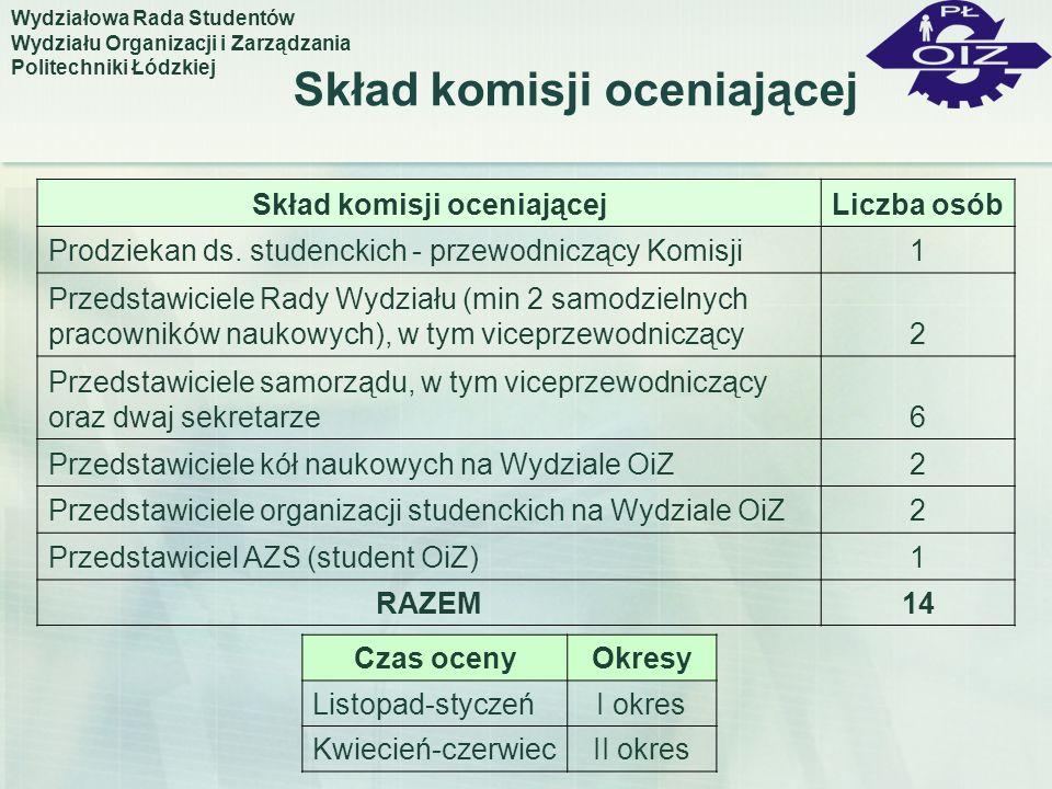 Skład komisji oceniającej
