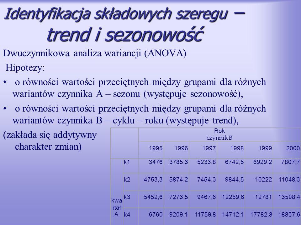 Identyfikacja składowych szeregu – trend i sezonowość