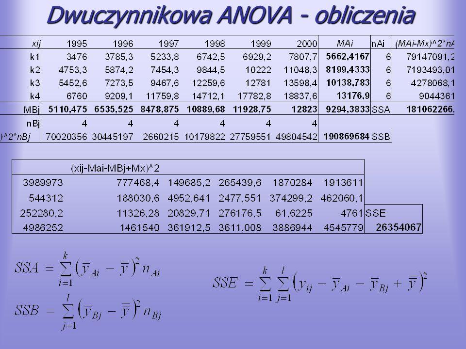 Dwuczynnikowa ANOVA - obliczenia