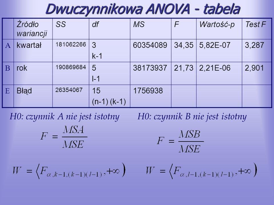 Dwuczynnikowa ANOVA - tabela