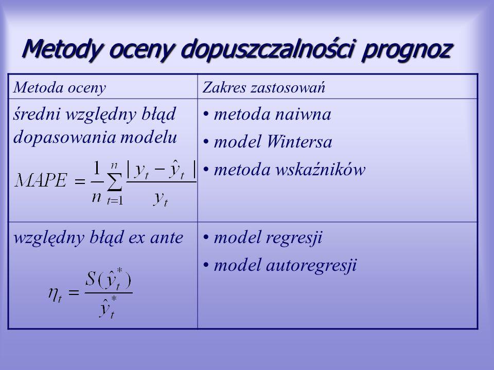Metody oceny dopuszczalności prognoz