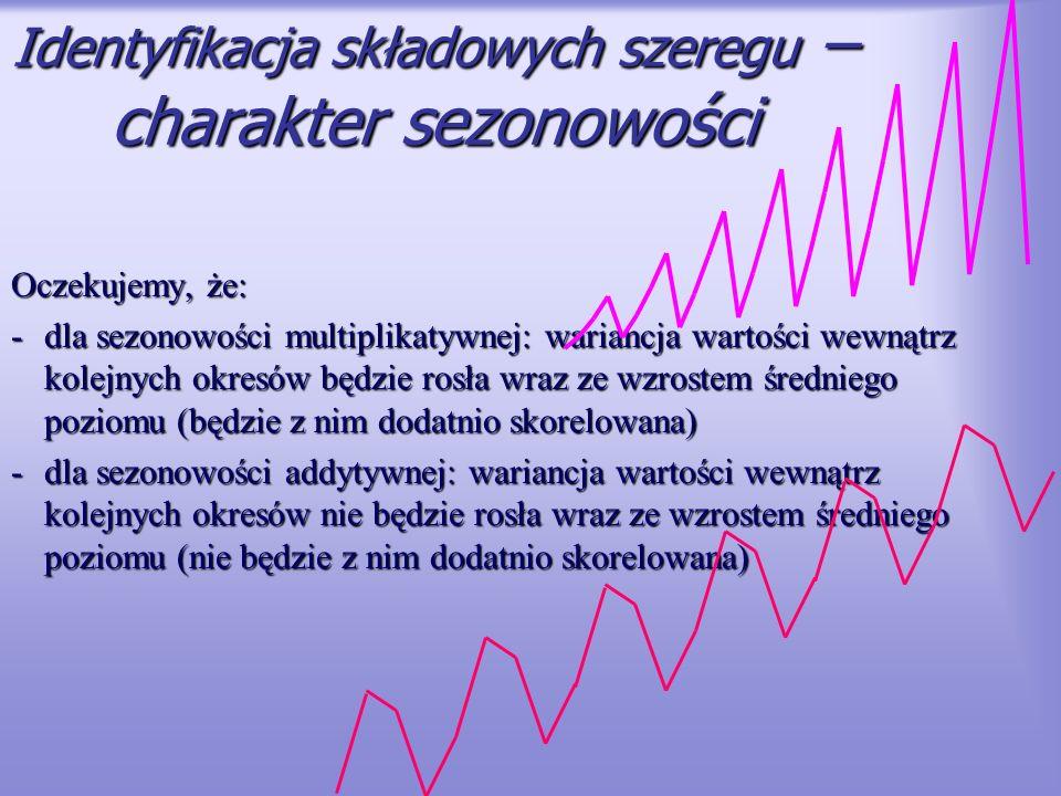 Identyfikacja składowych szeregu –charakter sezonowości