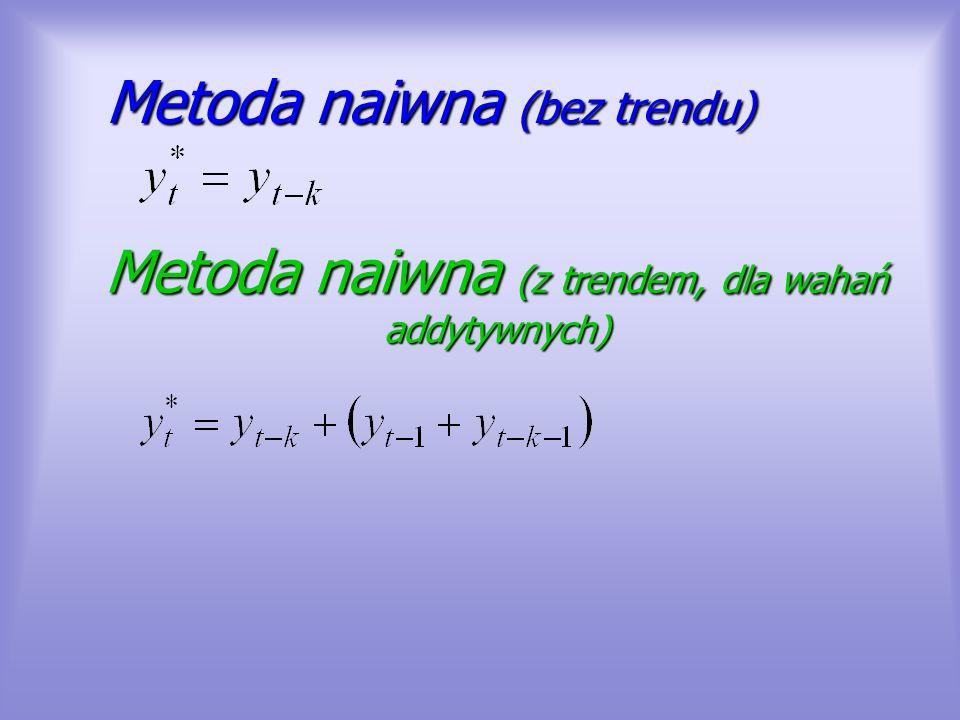 Metoda naiwna (bez trendu)