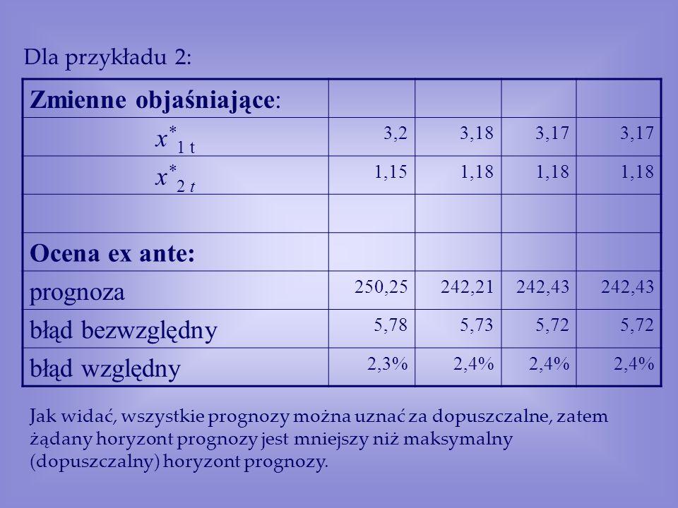 Zmienne objaśniające: x*1 t x*2 t Ocena ex ante: prognoza