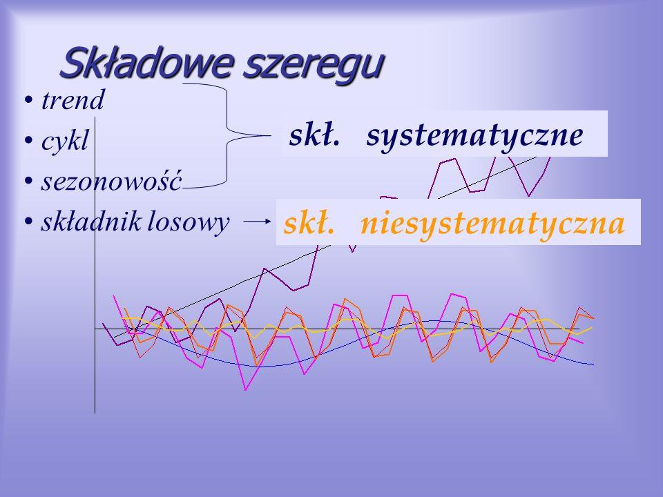 Składowe szeregu skł. systematyczne skł. niesystematyczna trend cykl