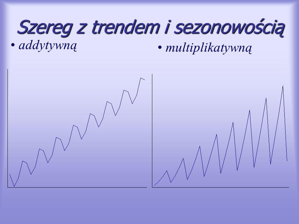Szereg z trendem i sezonowością