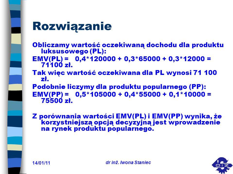Rozwiązanie Obliczamy wartość oczekiwaną dochodu dla produktu luksusowego (PL): EMV(PL) = 0,4*120000 + 0,3*65000 + 0,3*12000 = 71100 zł.