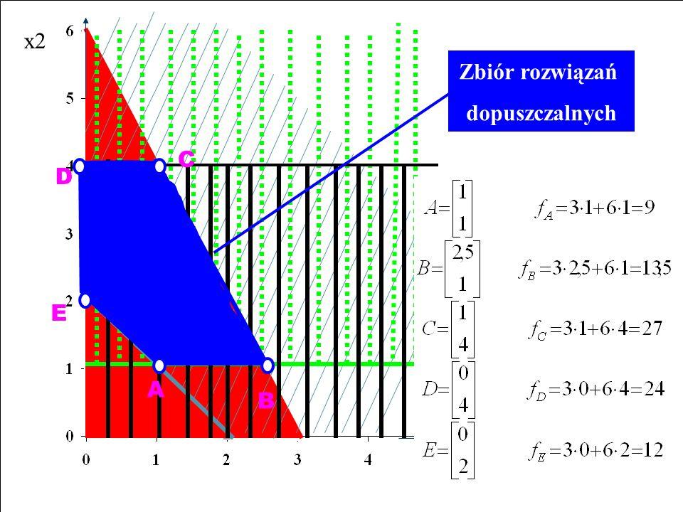 x2 Zbiór rozwiązań dopuszczalnych C D E A B x1 2 x1 + x2  6