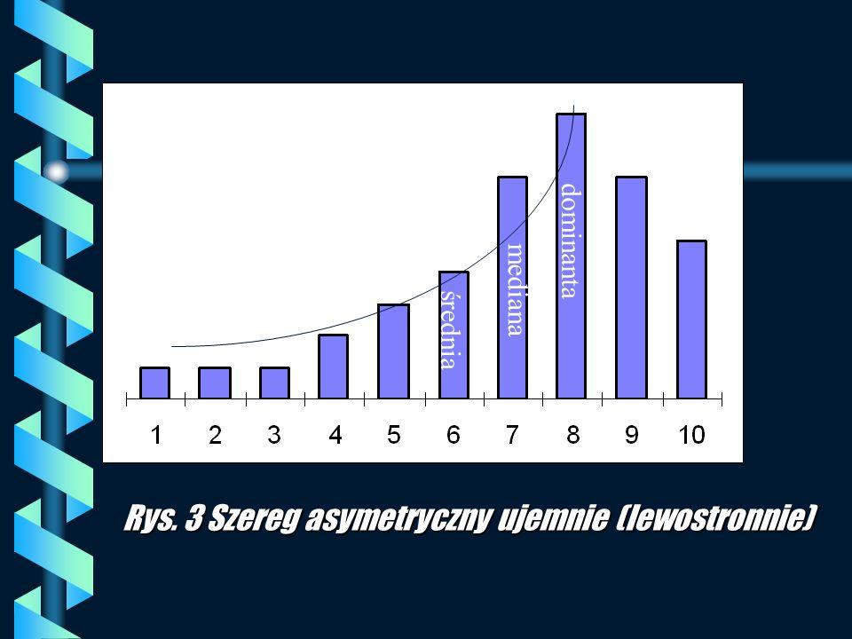 Rys. 3 Szereg asymetryczny ujemnie (lewostronnie)