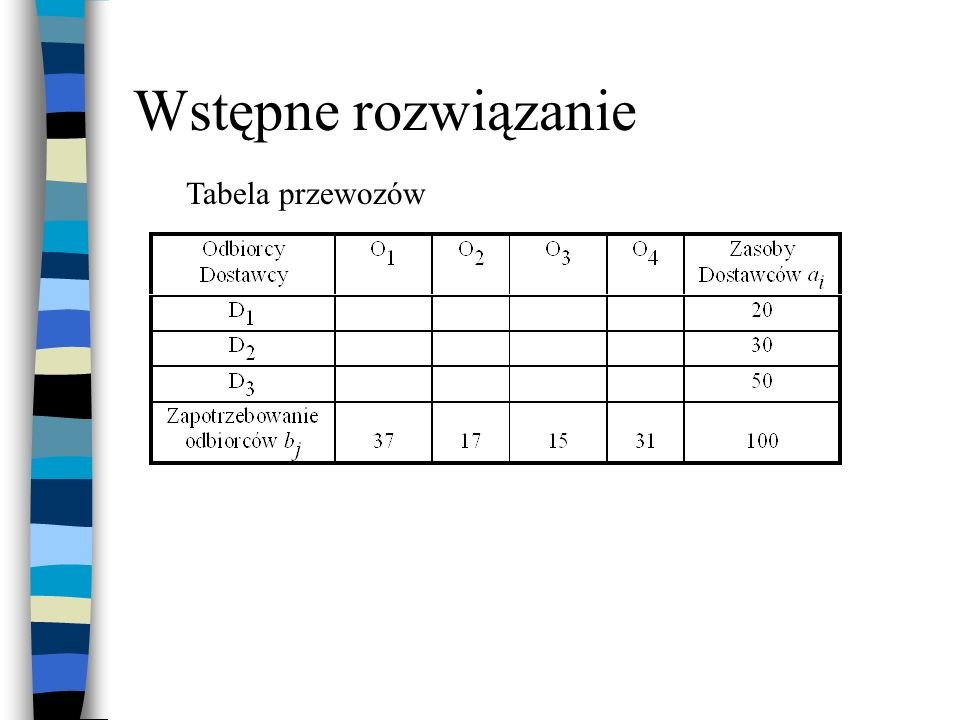 Wstępne rozwiązanie Tabela przewozów