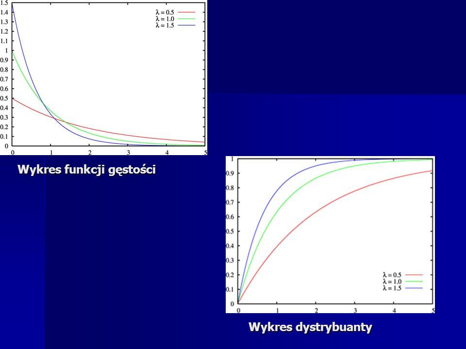 Wykres funkcji gęstości