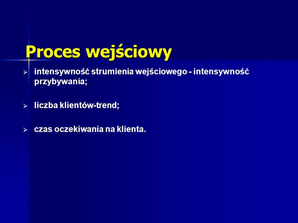 Proces wejściowy intensywność strumienia wejściowego - intensywność przybywania; liczba klientów-trend;