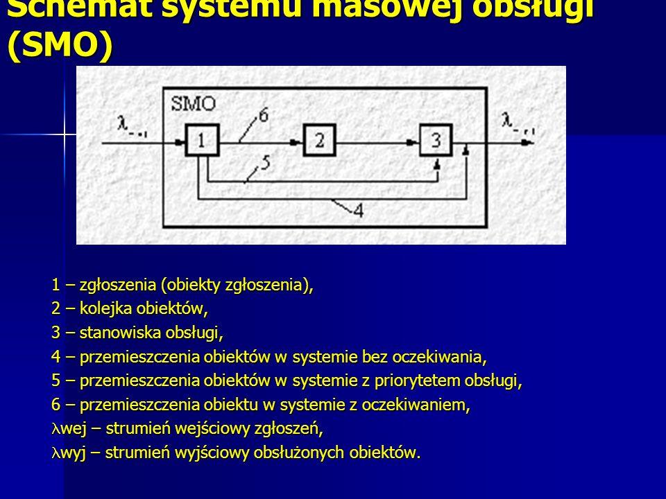 Schemat systemu masowej obsługi (SMO)