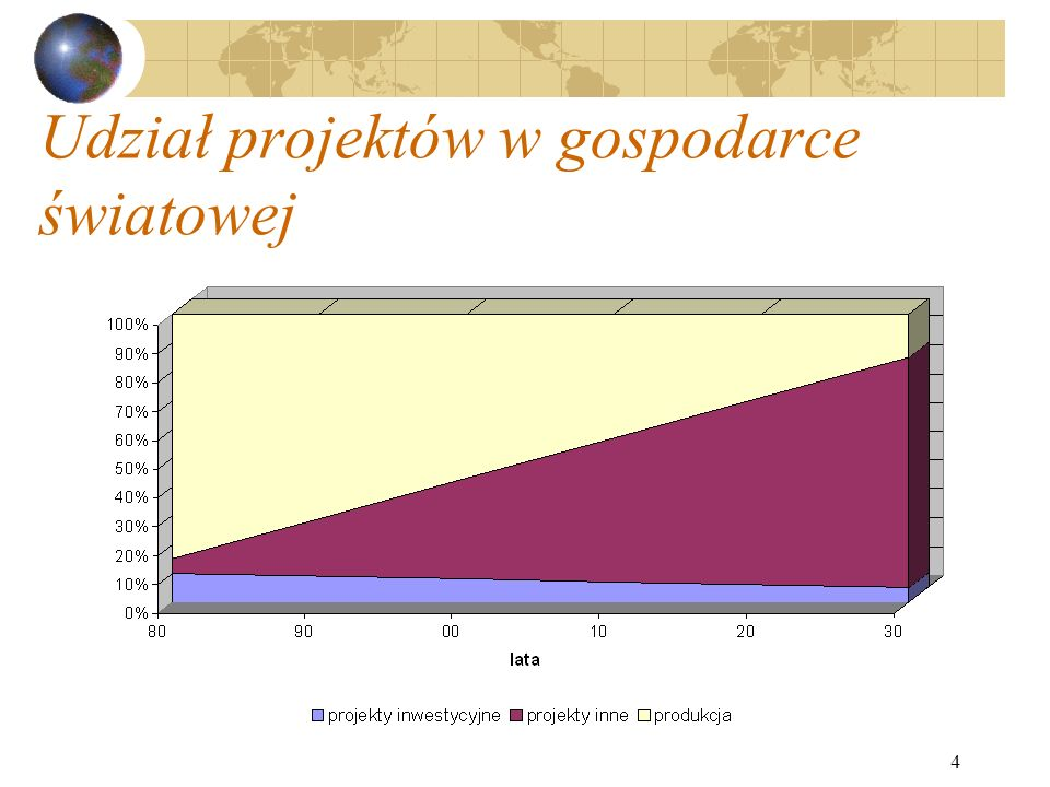 Udział projektów w gospodarce światowej