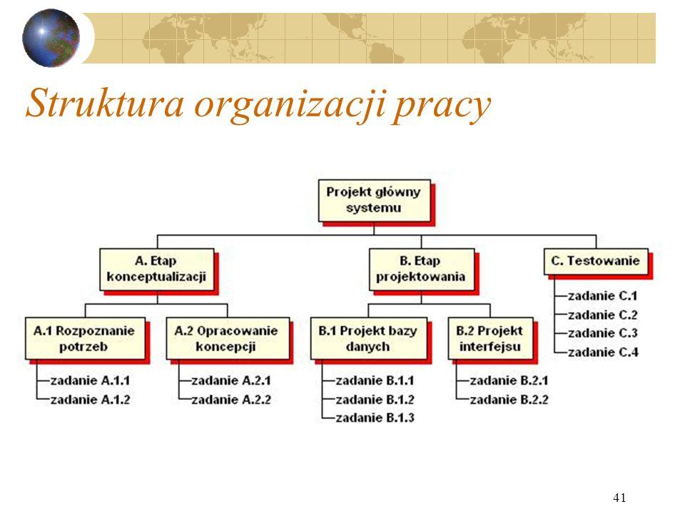Struktura organizacji pracy