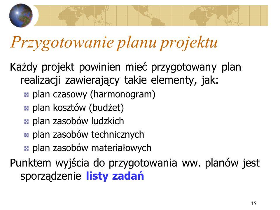 Przygotowanie planu projektu
