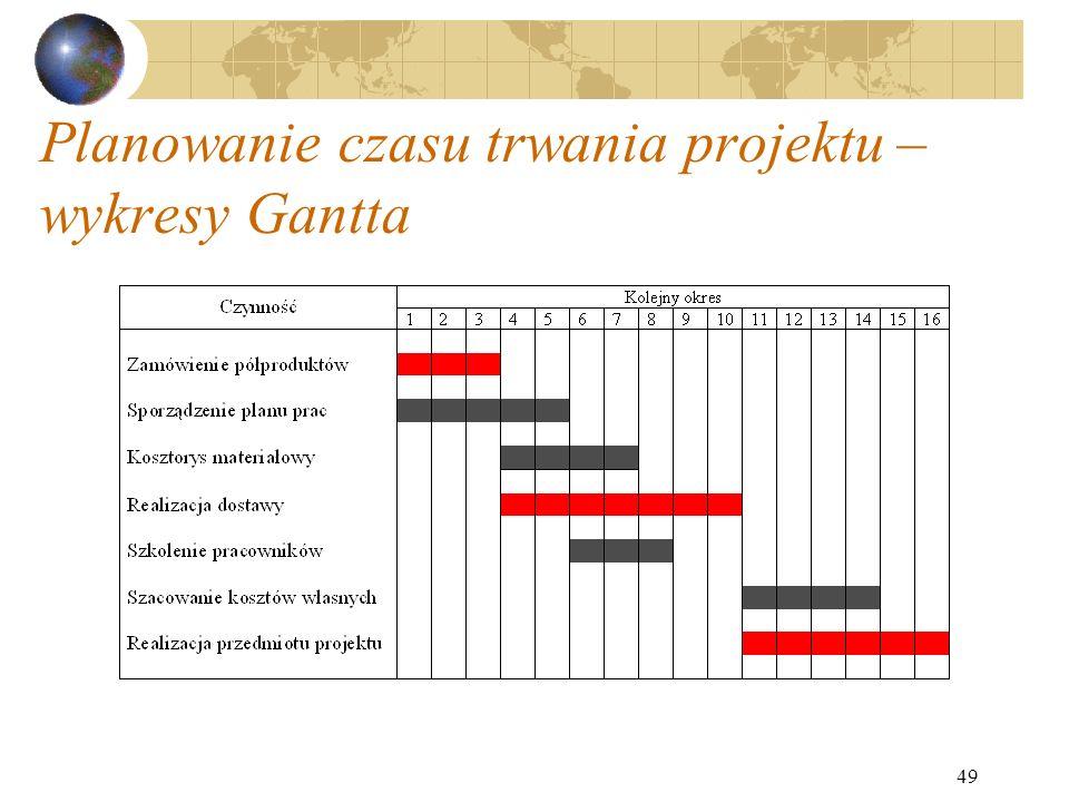 Planowanie czasu trwania projektu – wykresy Gantta