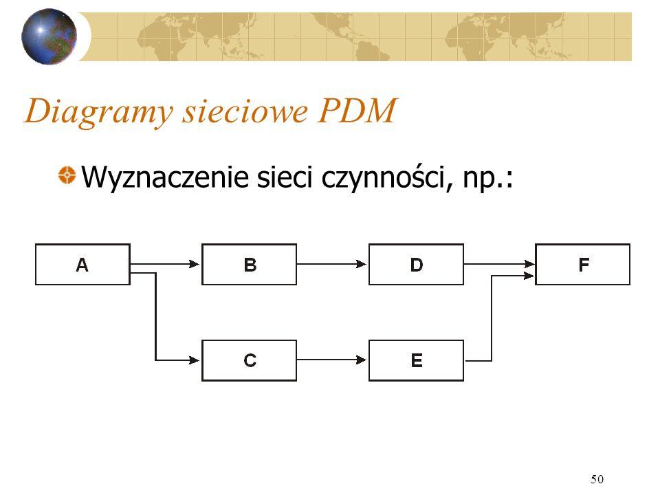 Diagramy sieciowe PDM Wyznaczenie sieci czynności, np.: