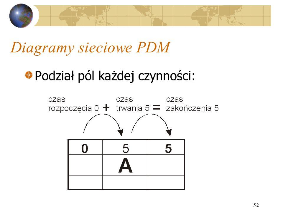 Diagramy sieciowe PDM Podział pól każdej czynności: