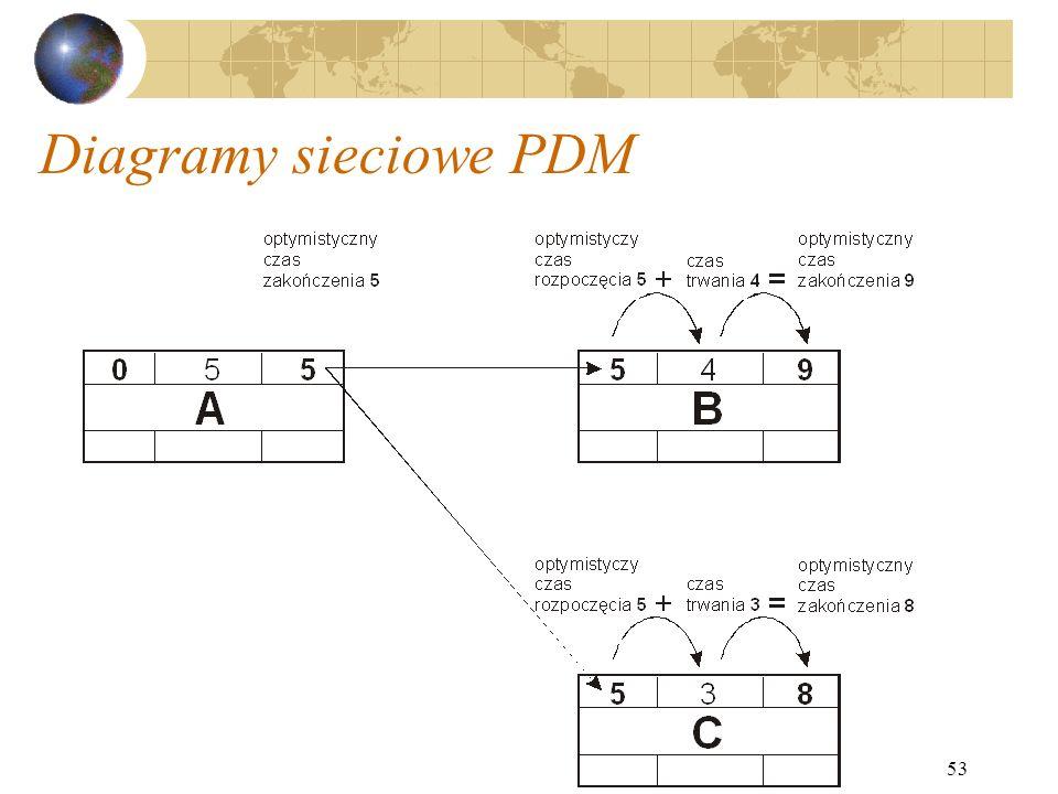 Diagramy sieciowe PDM