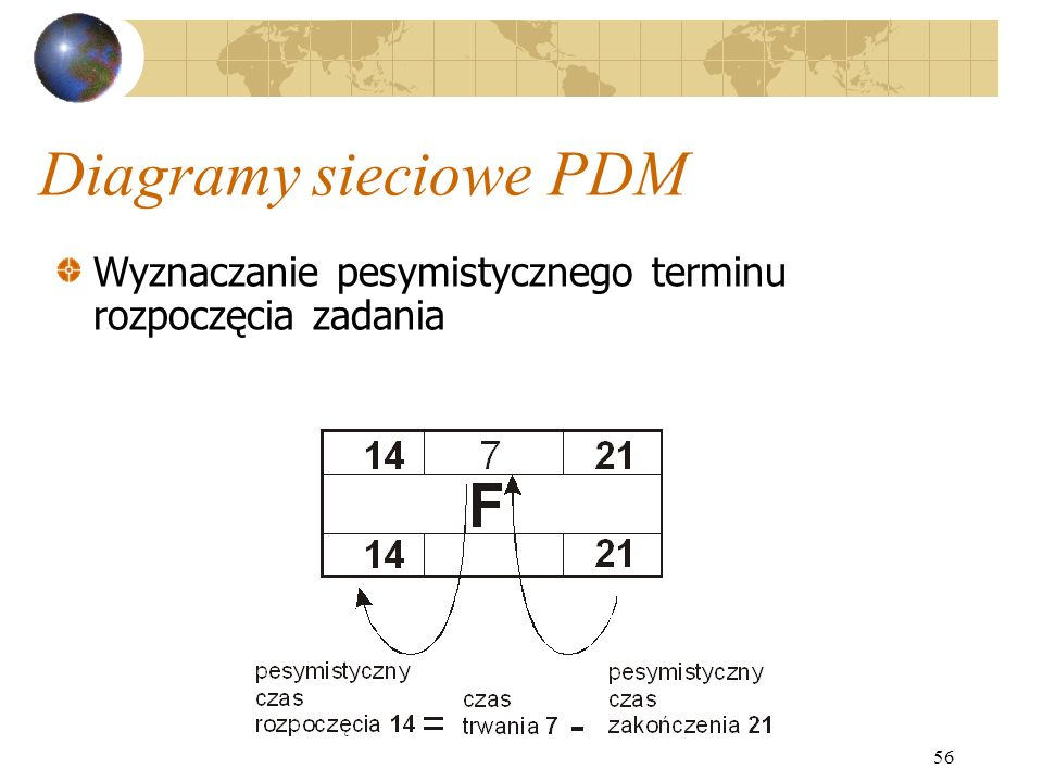 Diagramy sieciowe PDM Wyznaczanie pesymistycznego terminu rozpoczęcia zadania