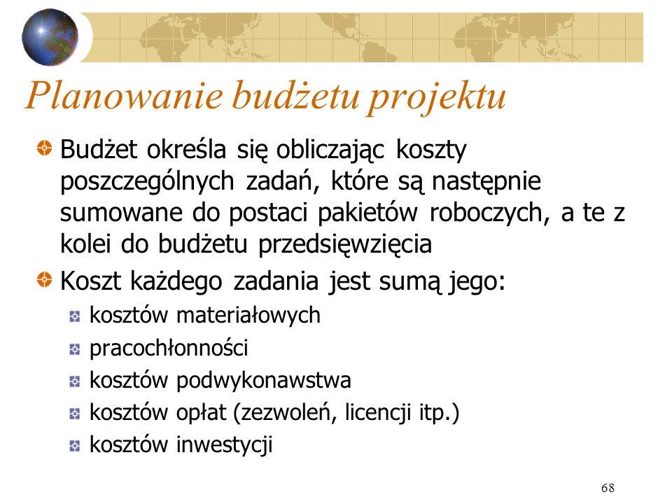 Planowanie budżetu projektu