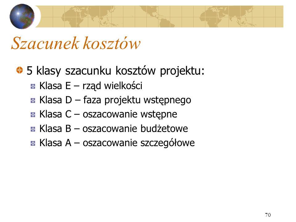 Szacunek kosztów 5 klasy szacunku kosztów projektu: