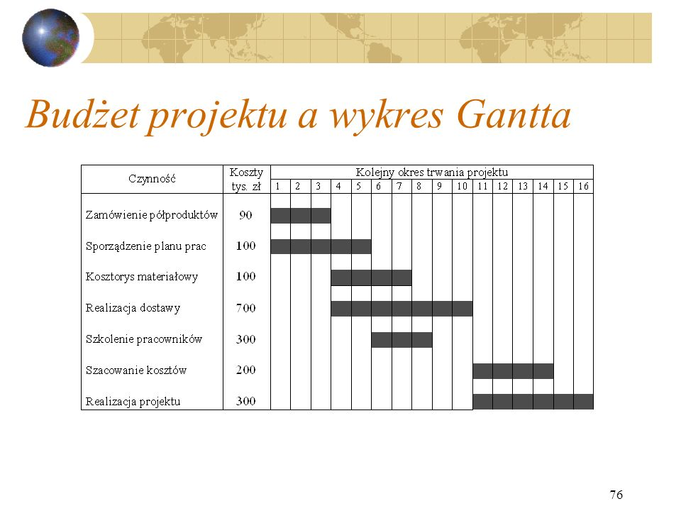 Budżet projektu a wykres Gantta