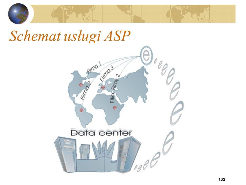 Schemat usługi ASP