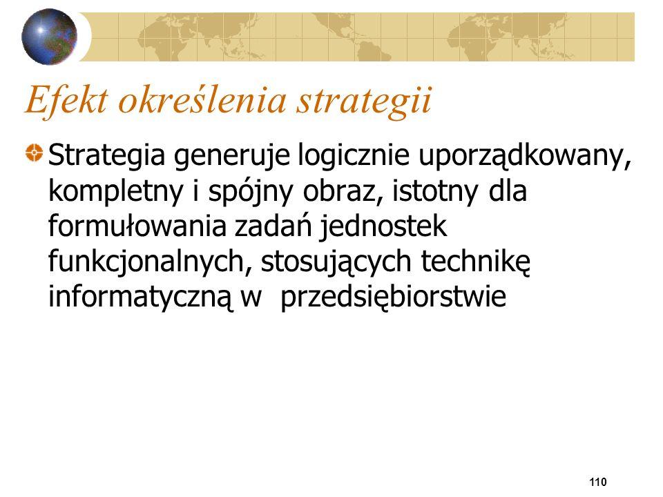 Efekt określenia strategii