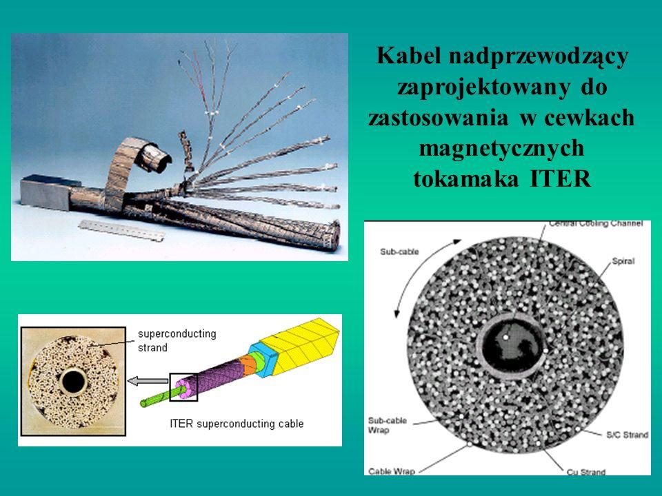 Kabel nadprzewodzący zaprojektowany do zastosowania w cewkach magnetycznych tokamaka ITER