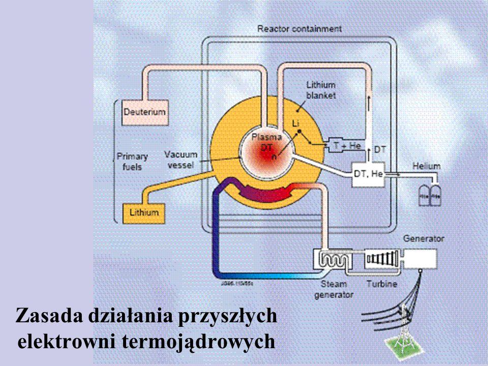 Zasada działania przyszłych elektrowni termojądrowych