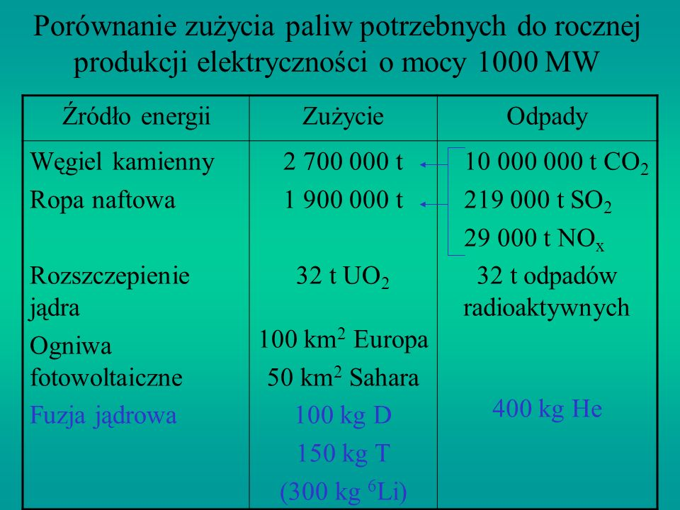 32 t odpadów radioaktywnych