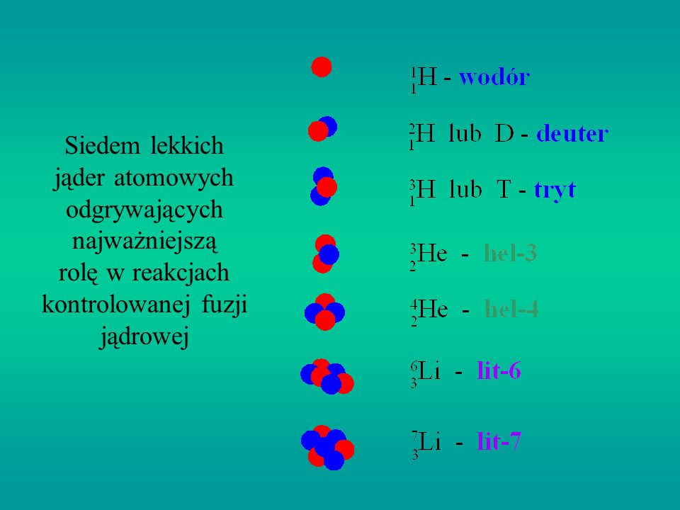 Siedem lekkich jąder atomowych odgrywających najważniejszą rolę w reakcjach kontrolowanej fuzji jądrowej
