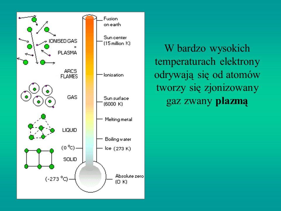 W bardzo wysokich temperaturach elektrony odrywają się od atomów tworzy się zjonizowany gaz zwany plazmą