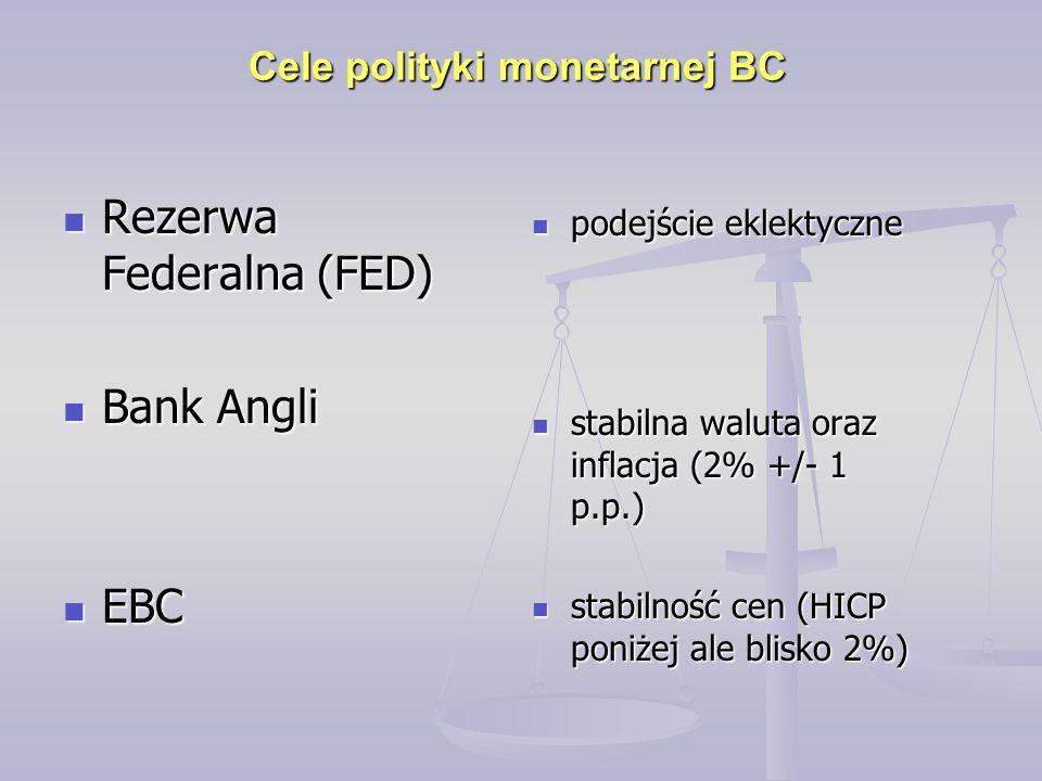Cele polityki monetarnej BC