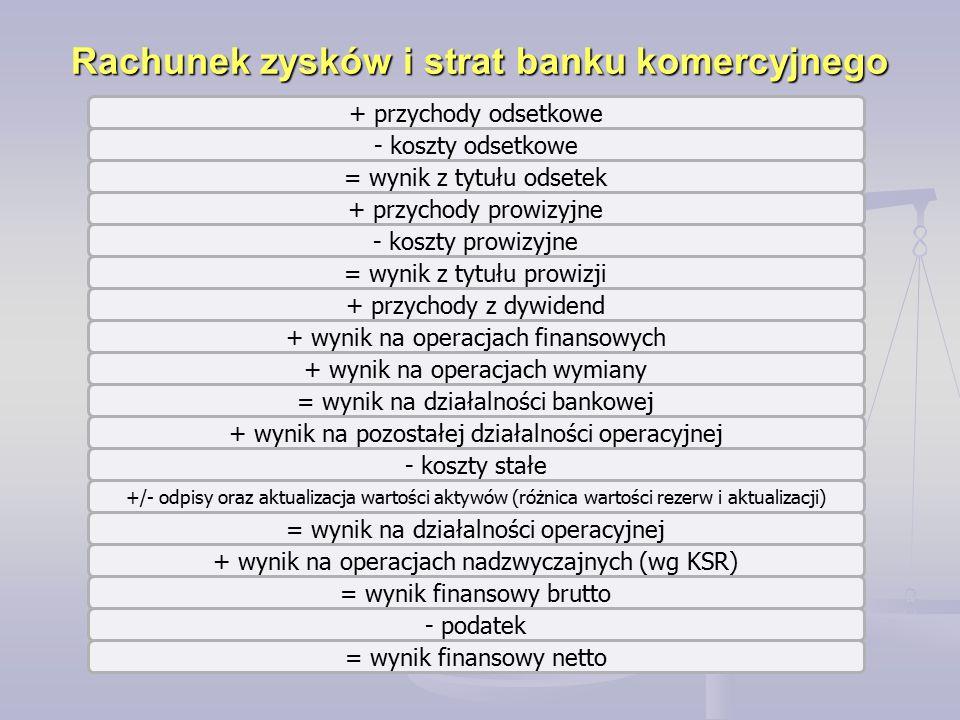 Rachunek zysków i strat banku komercyjnego