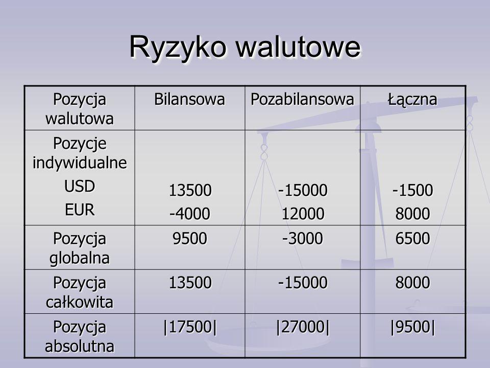 Ryzyko walutowe Pozycja walutowa Bilansowa Pozabilansowa Łączna