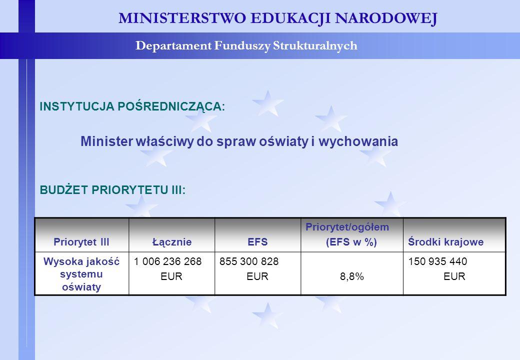 Priorytet III – IP i Budżet